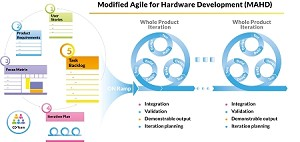 Modifying Agile for Hardware Development - Getting Started with MAHD - 7/22/20